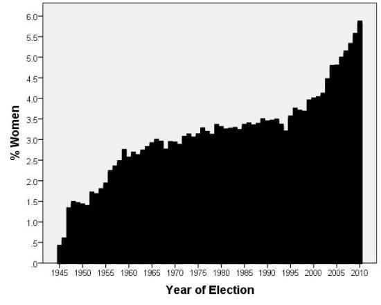 Sex ratio 1945-2010
