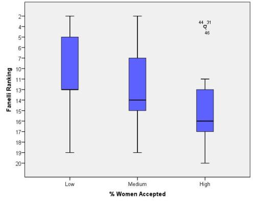 The graph shows that courses with fewer women students rank more highly on a rating of scientific difficulty